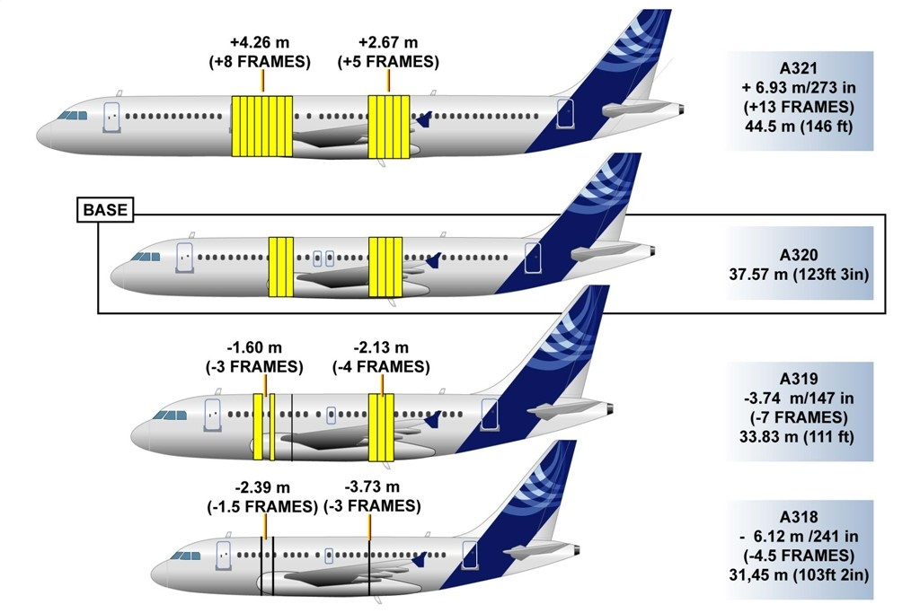 A320 Family